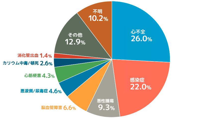 透析患者さんの死亡原因(2015年)