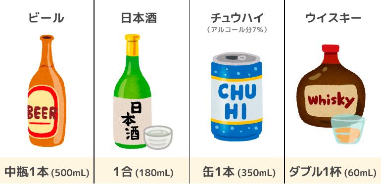 ビール中瓶1本,日本酒1合,チュウハイ(7%)350mL缶1本,ウイスキーダブル1杯