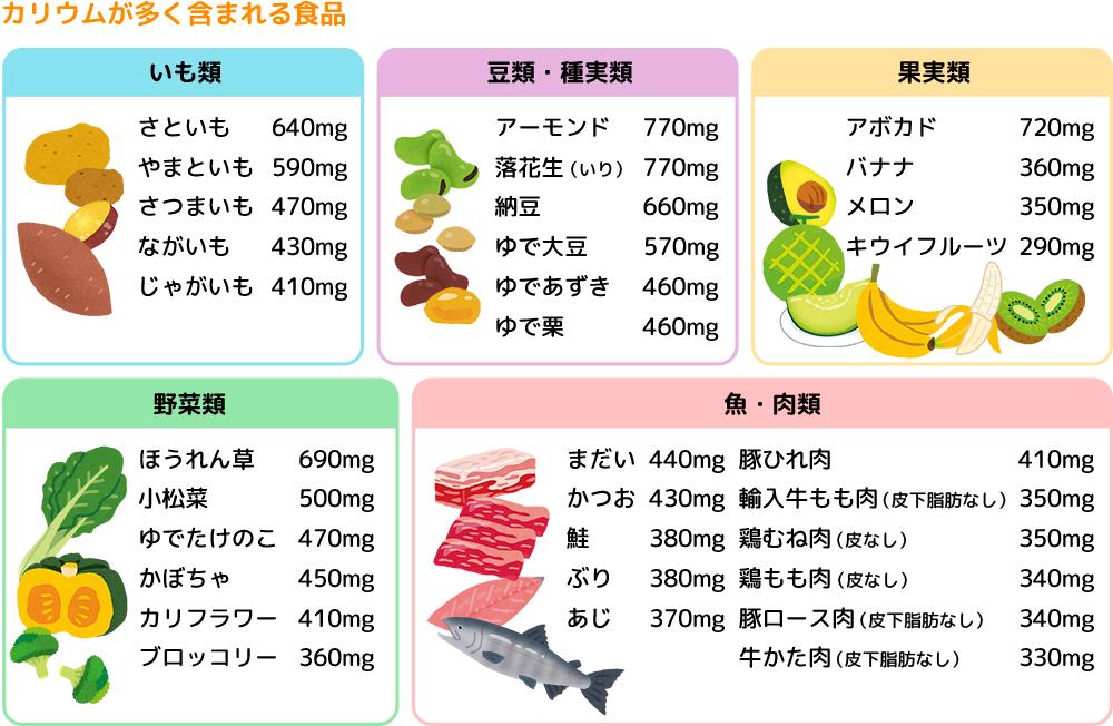カリウムが多く含まれる食品